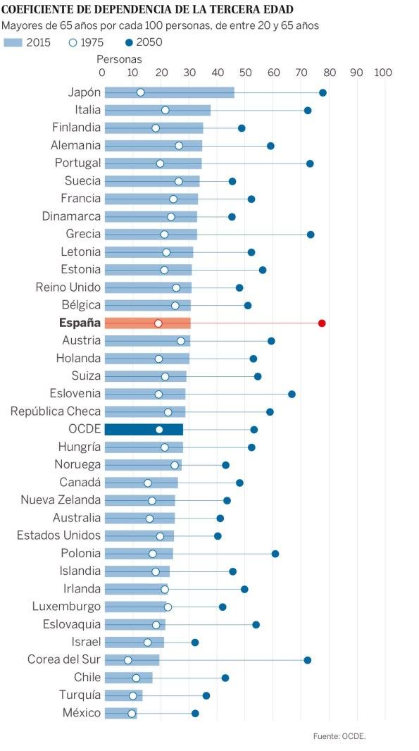 Pensions_OCDE